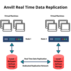 Uptime And Operation Continuity With The Anvil